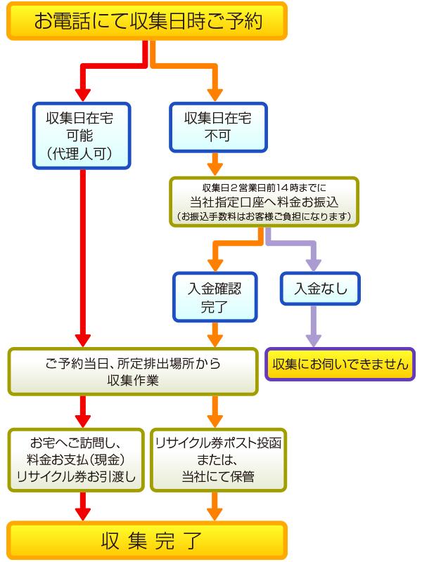 kaden_syuusyu_flow