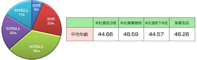 年齢分布(全社)