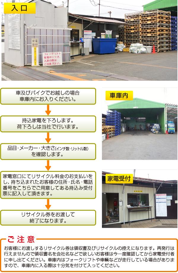 個人の方及び法人少ない台数(10台以下)のお客様の持込み手順 調布清掃 第二車庫