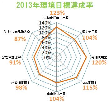 2013年環境目標達成率